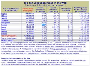 Ausschnitt aus der Website von http://www.internetworldstats.com, die Top 10 der Sprachen im Internet